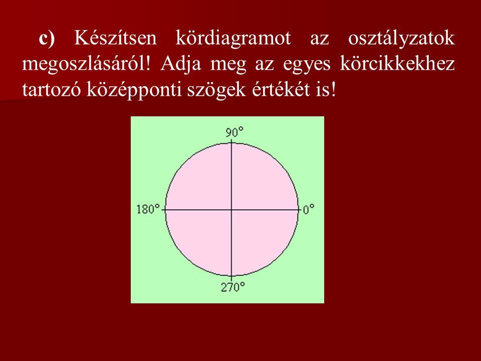 c) Készítsen kördiagramot az osztályzatok megoszlásáról! Adja meg az egyes körcikkekhez tartozó középponti szögek értékét is!