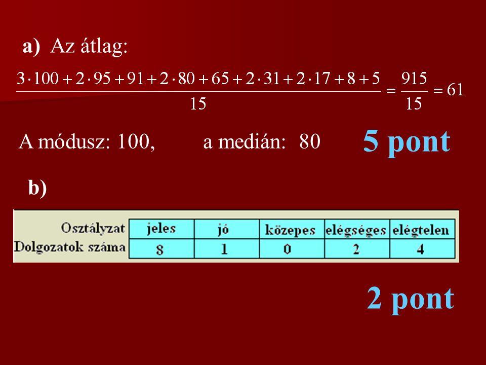 a) Az átlag: A módusz: 100, a medián: 80 5 pont b) 2 pont