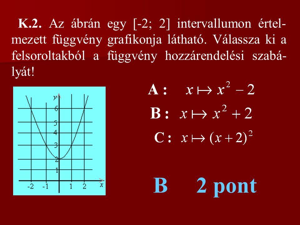 K.2. Az ábrán egy [-2; 2] intervallumon értel- mezett függvény grafikonja látható. Válassza ki a felsoroltakból a függvény hozzárendelési szabá- lyát!