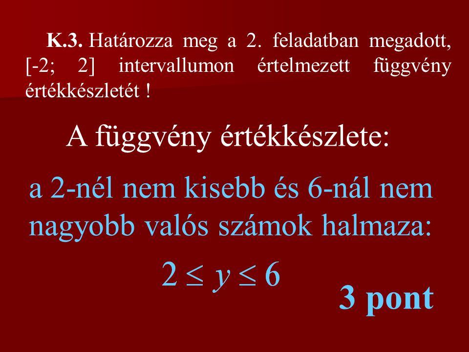 K.3. Határozza meg a 2. feladatban megadott, [-2; 2] intervallumon értelmezett függvény értékkészletét ! A függvény értékkészlete: a 2-nél nem kisebb