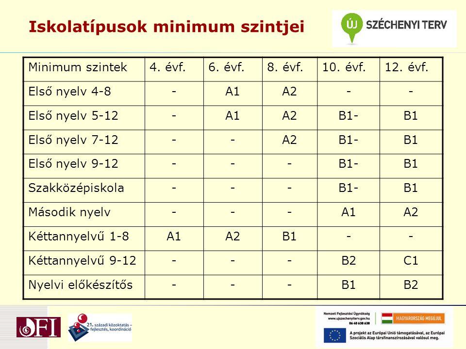 Iskolatípusok minimum szintjei Minimum szintek4.évf.6.