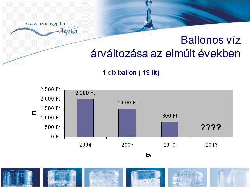 Ballonos vízadagoló •70 db ballon ×1200 Ft = 84 000 Ft •Gép bérleti díj 3×5000 FT = 15 000 Ft •Összesen 99 000 Ft/hó •+ Ballon tárolására fenntartott hely •+ ballon kaució •+ szállítólevelekre fordított munkaidő •+ vízszállítókra fordított idő Hálózatos vízautomata •Havi bérleti díj •3 db *15 000 Ft= 45 000 Ft/hó •+ kényelem •+ korlátlan mennyiség •+ időmegtakarítás, dizájn •Környezetvédelem 100 fős kereskedőcég havi vízfogyasztás kb.: 70 ballon Megtakarítás védőital esetén 99 000 FT-45000 FT = 54 000 Ft *12 Hó = 648 000 Ft Megtakarítás nem védőital esetén 99 000 FT + 85 % adó= 183 150 Ft -45000 FT = 138 150 Ft *12 Hó = 1 657 800 Ft + áfa/év bérlet esetén Vásárlás esetén: kb.