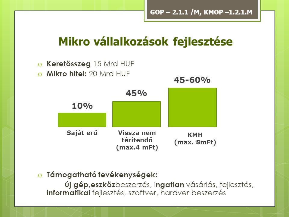 Mikro vállalkozások fejlesztése Ø Keretösszeg 15 Mrd HUF Ø Mikro hitel: 20 Mrd HUF Ø Támogatható tevékenységek: új gép,eszköz beszerzés, i ngatlan vás
