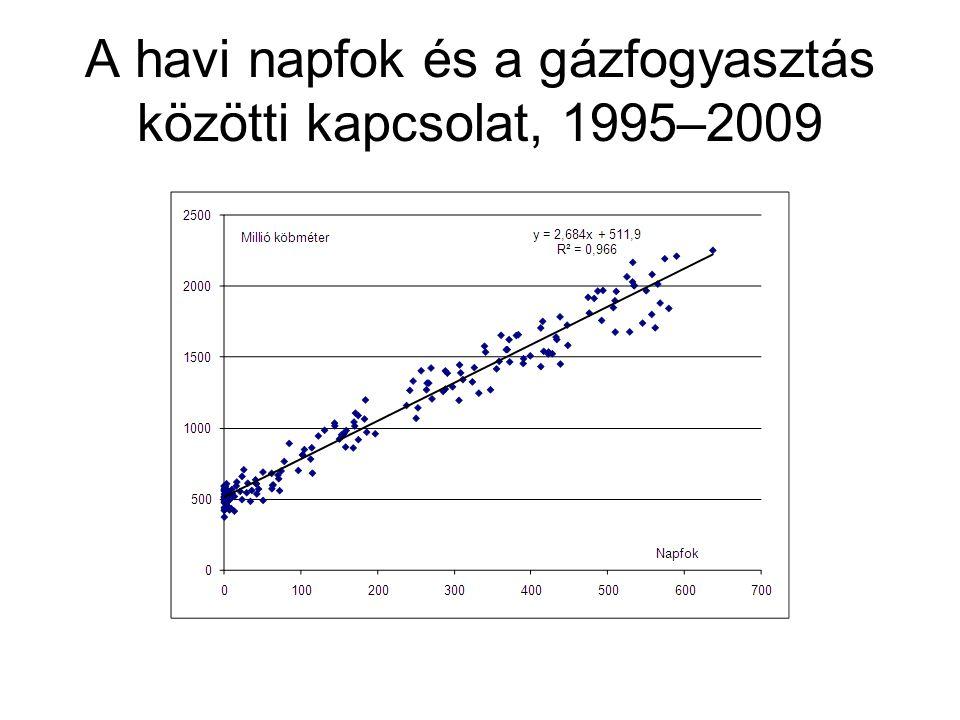 A havi napfok és a gázfogyasztás közötti kapcsolat, 1995–2009