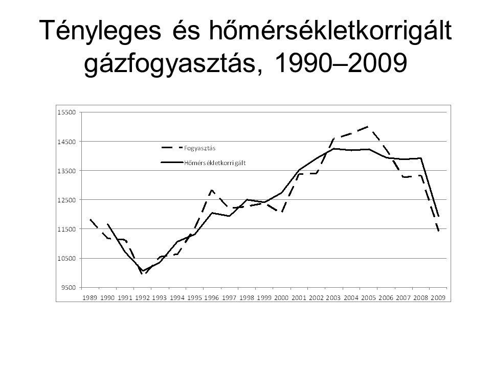 Tényleges és hőmérsékletkorrigált gázfogyasztás, 1990–2009