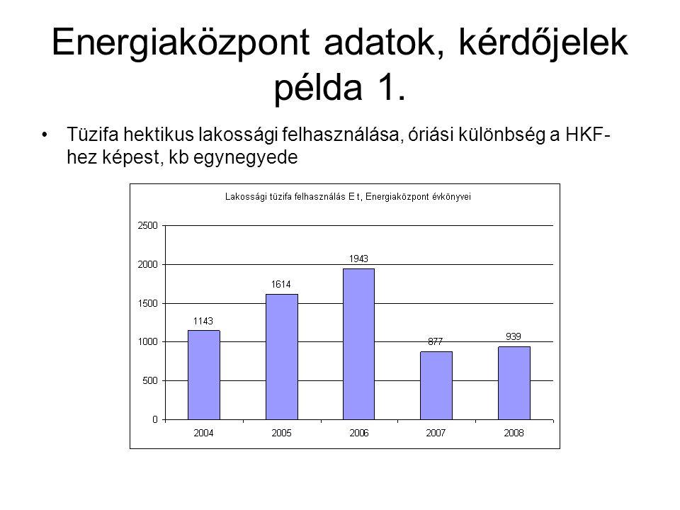 Energiaközpont adatok, kérdőjelek példa 1. •Tüzifa hektikus lakossági felhasználása, óriási különbség a HKF- hez képest, kb egynegyede
