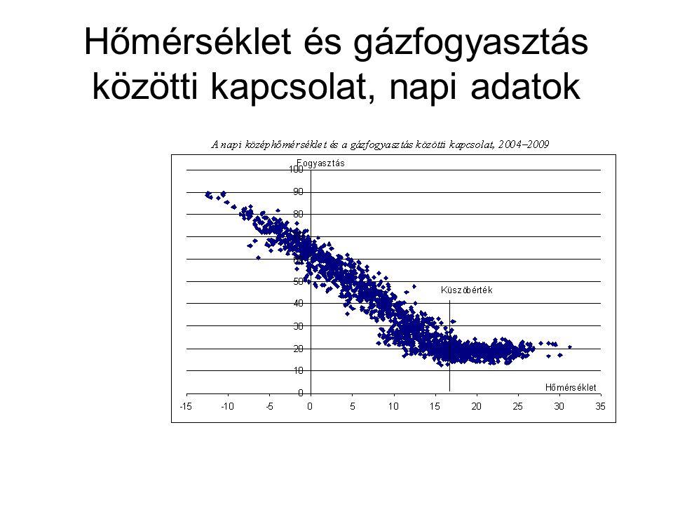 Hőmérséklet és gázfogyasztás közötti kapcsolat, napi adatok