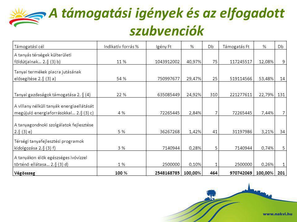 A támogatási igények és az elfogadott szubvenciók Támogatási célIndikatív forrás %Igény Ft%DbTámogatás Ft%Db A tanyás térségek külterületi földútjainak… 2.§ (3) b) 11 %104391200240,97%7511724551712,08%9 Tanyai termékek piacra jutásának elősegítése 2.§ (3) a) 54 %75099767729,47%2551911456653,48%14 Tanyai gazdaságok támogatása 2.