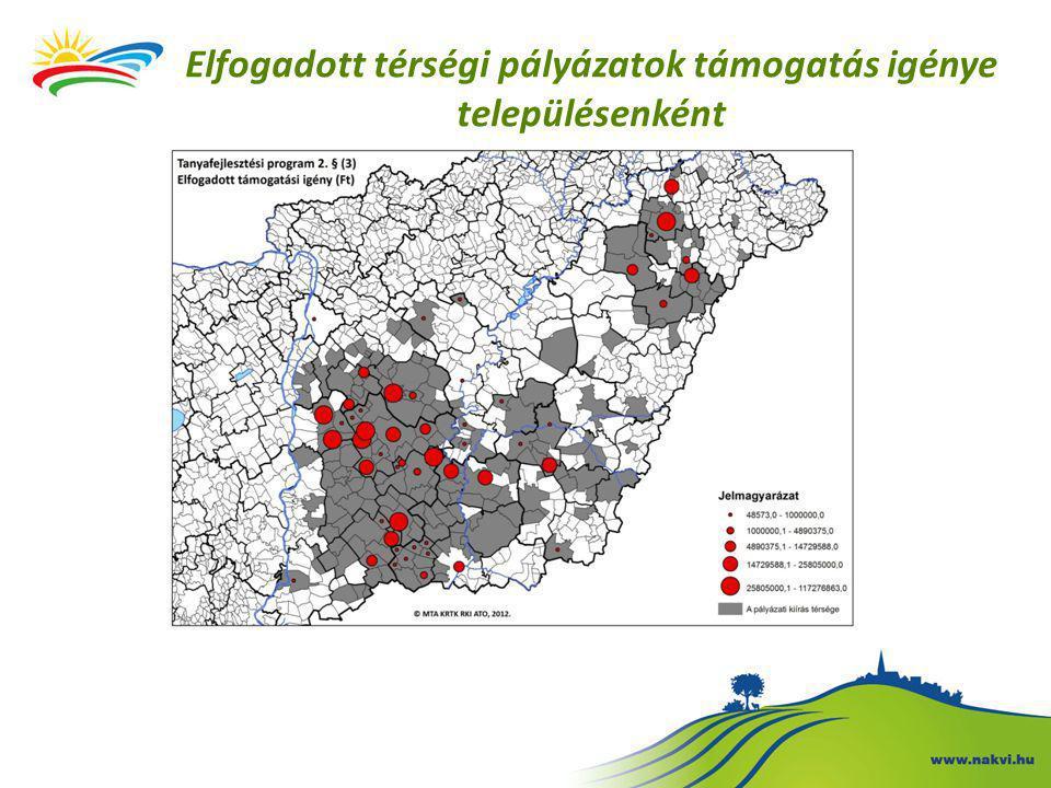 Elfogadott térségi pályázatok támogatás igénye településenként
