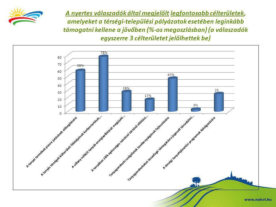 A nyertes válaszadók által megjelölt legfontosabb célterületek, amelyeket a térségi-települési pályázatok esetében leginkább támogatni kellene a jövőben (%-os megoszlásban) (a válaszadók egyszerre 3 célterületet jelölhettek be)