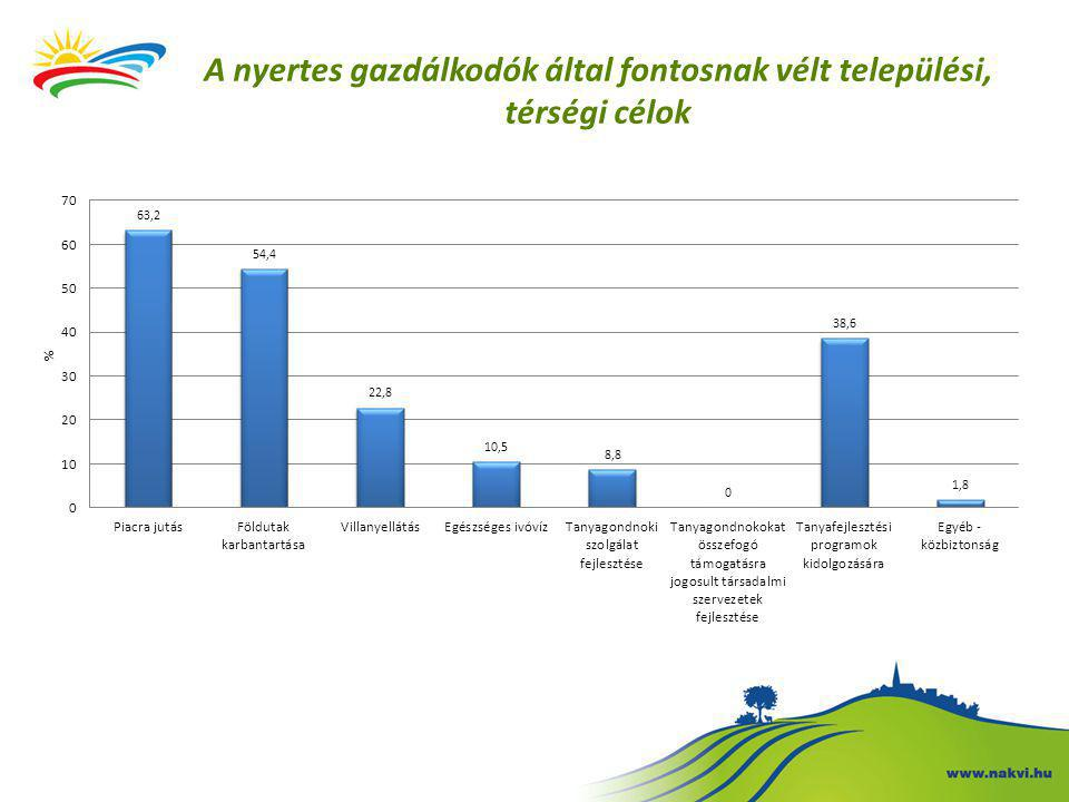 A nyertes gazdálkodók által fontosnak vélt települési, térségi célok