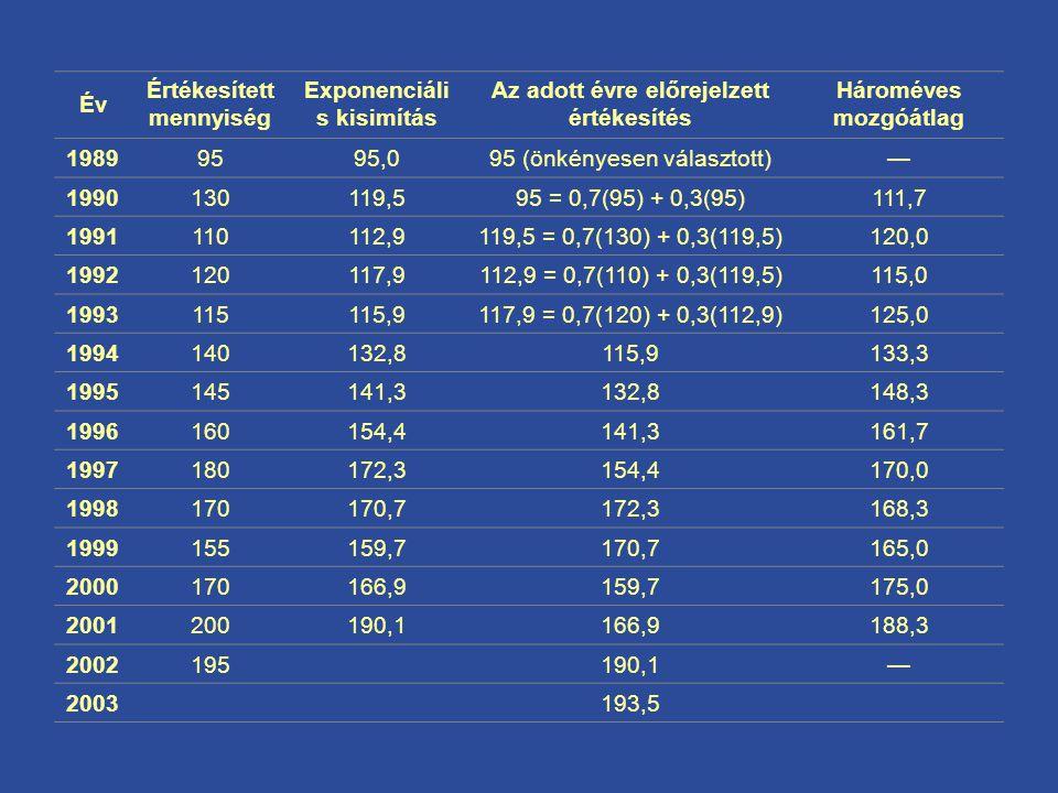 Év Értékesített mennyiség Exponenciáli s kisimítás Az adott évre előrejelzett értékesítés Hároméves mozgóátlag 19899595,095 (önkényesen választott)— 1