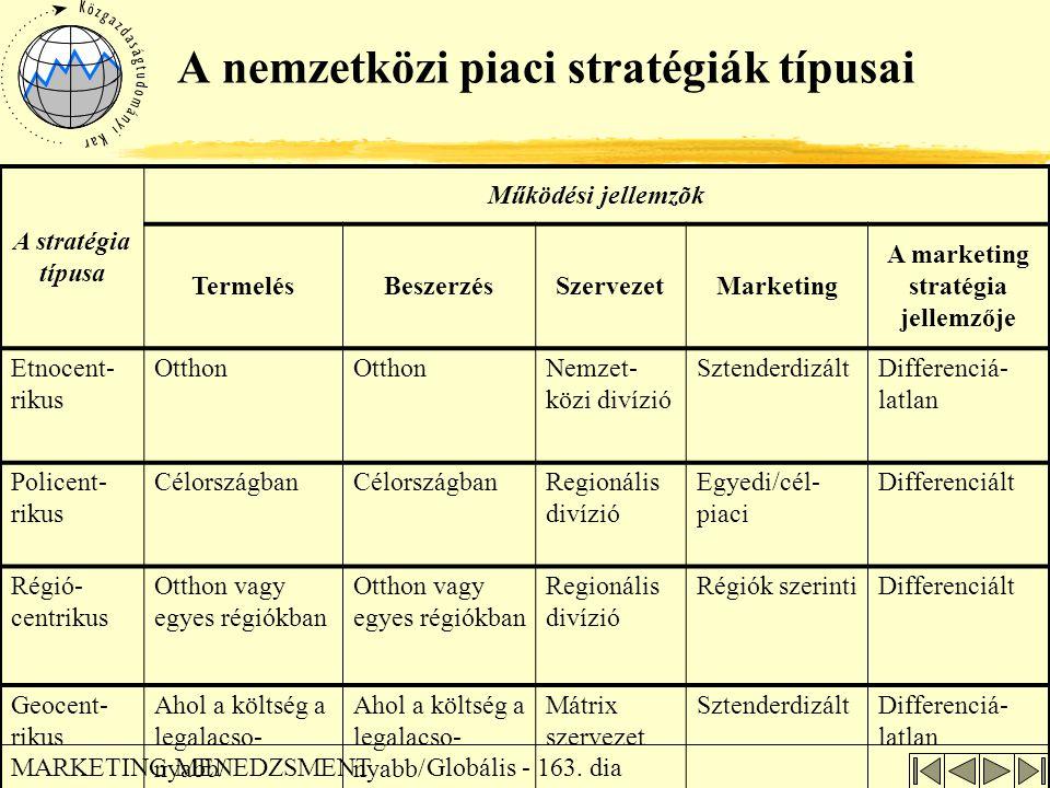 Globális - 163. dia MARKETING MENEDZSMENT A nemzetközi piaci stratégiák típusai A stratégia típusa Működési jellemzõk TermelésBeszerzésSzervezetMarket