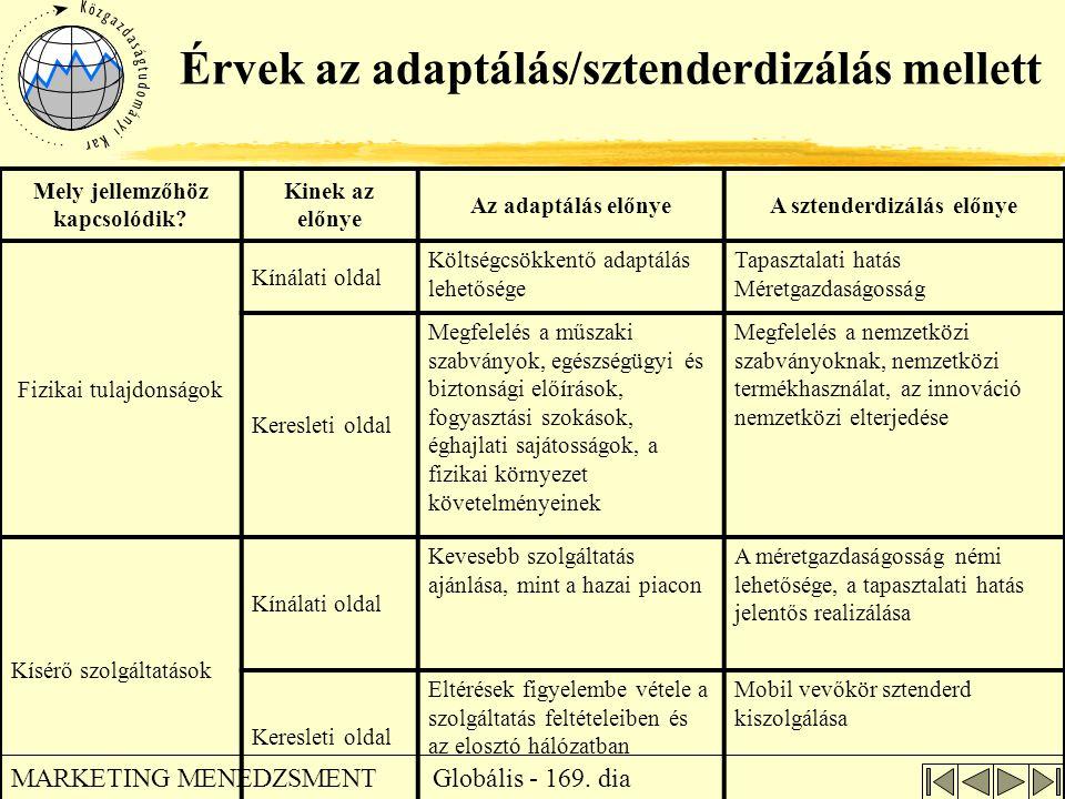 Globális - 169. dia MARKETING MENEDZSMENT Érvek az adaptálás/sztenderdizálás mellett Mely jellemzőhöz kapcsolódik? Kinek az előnye Az adaptálás előnye