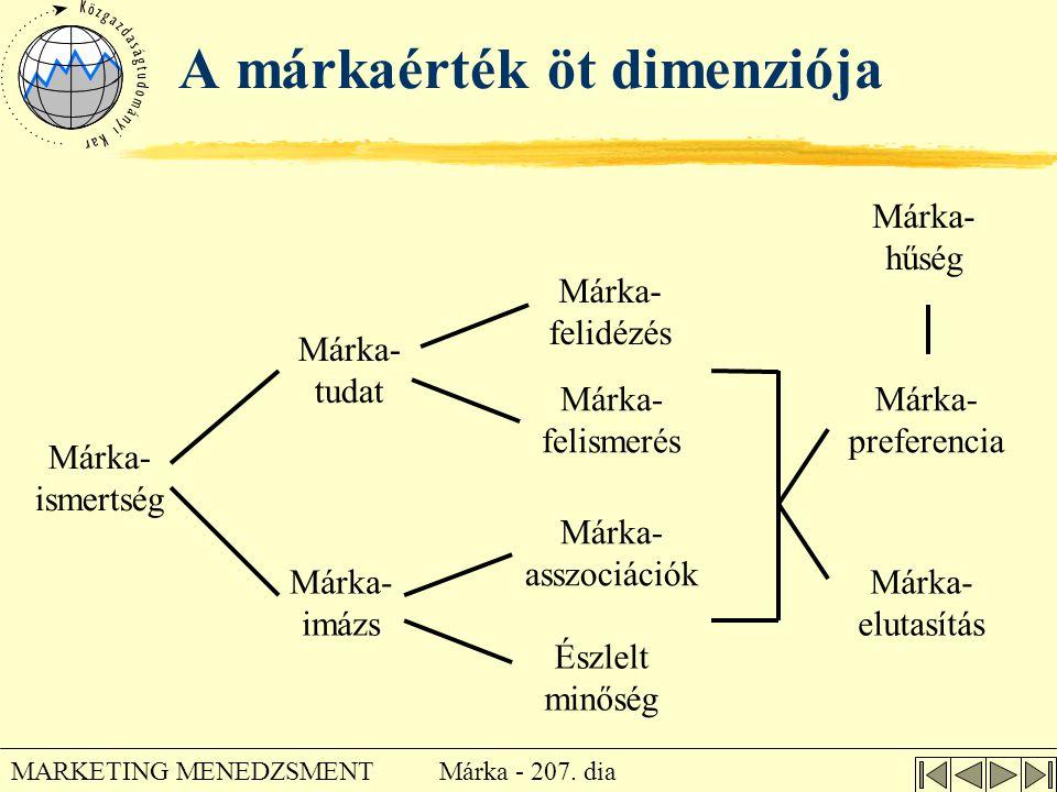 Márka - 207. dia MARKETING MENEDZSMENT A márkaérték öt dimenziója Márka- ismertség Márka- tudat Márka- imázs Észlelt minőség Márka- asszociációk Márka