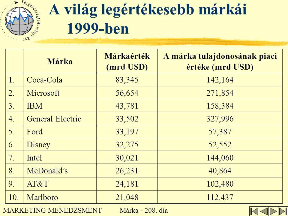 Márka - 208. dia MARKETING MENEDZSMENT A világ legértékesebb márkái 1999-ben Márka Márkaérték (mrd USD) A márka tulajdonosának piaci értéke (mrd USD)
