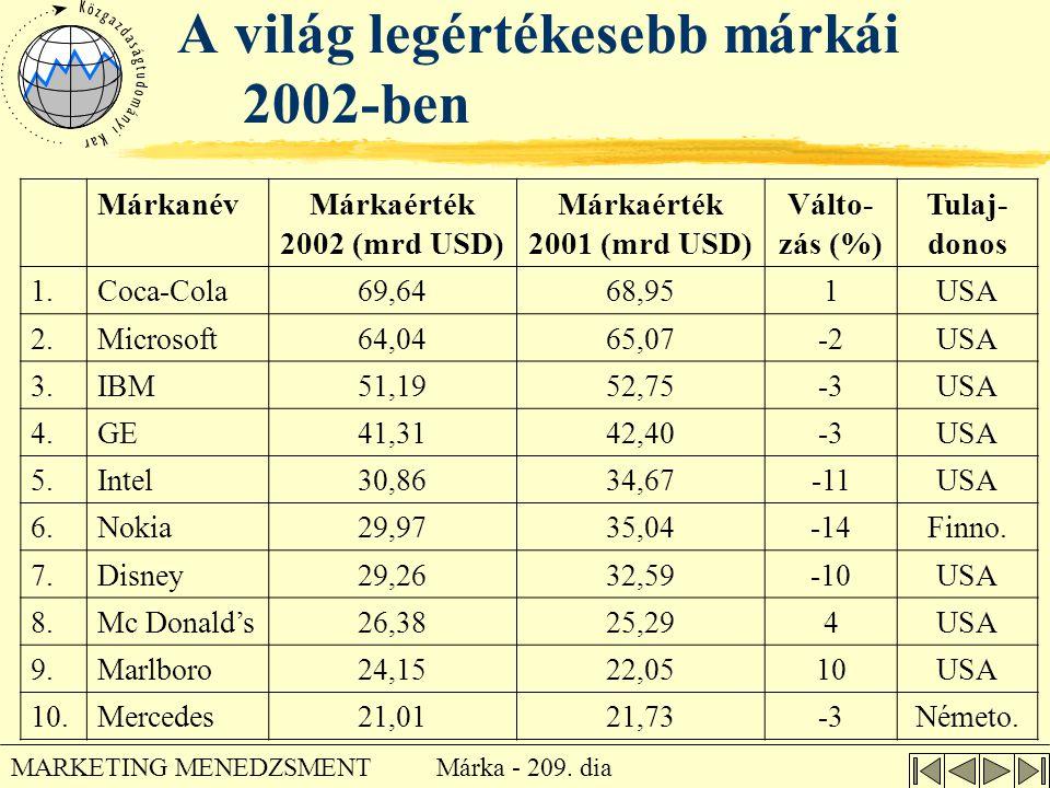 Márka - 209. dia MARKETING MENEDZSMENT A világ legértékesebb márkái 2002-ben MárkanévMárkaérték 2002 (mrd USD) Márkaérték 2001 (mrd USD) Válto- zás (%