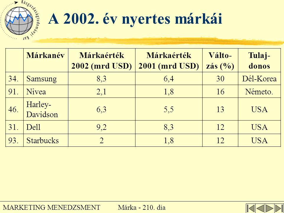 Márka - 210. dia MARKETING MENEDZSMENT A 2002. év nyertes márkái MárkanévMárkaérték 2002 (mrd USD) Márkaérték 2001 (mrd USD) Válto- zás (%) Tulaj- don