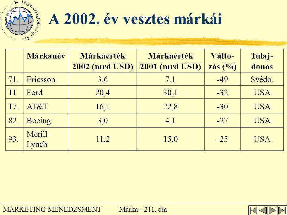 Márka - 211. dia MARKETING MENEDZSMENT A 2002. év vesztes márkái MárkanévMárkaérték 2002 (mrd USD) Márkaérték 2001 (mrd USD) Válto- zás (%) Tulaj- don