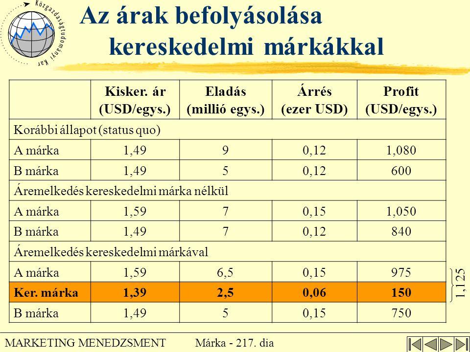 Márka - 217. dia MARKETING MENEDZSMENT Az árak befolyásolása kereskedelmi márkákkal Kisker. ár (USD/egys.) Eladás (millió egys.) Árrés (ezer USD) Prof