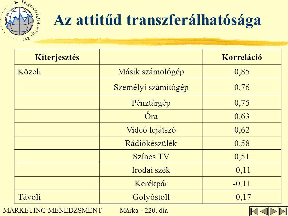 Márka - 220. dia MARKETING MENEDZSMENT Az attitűd transzferálhatósága KiterjesztésKorreláció KözeliMásik számológép0,85 Személyi számítógép0,76 Pénztá