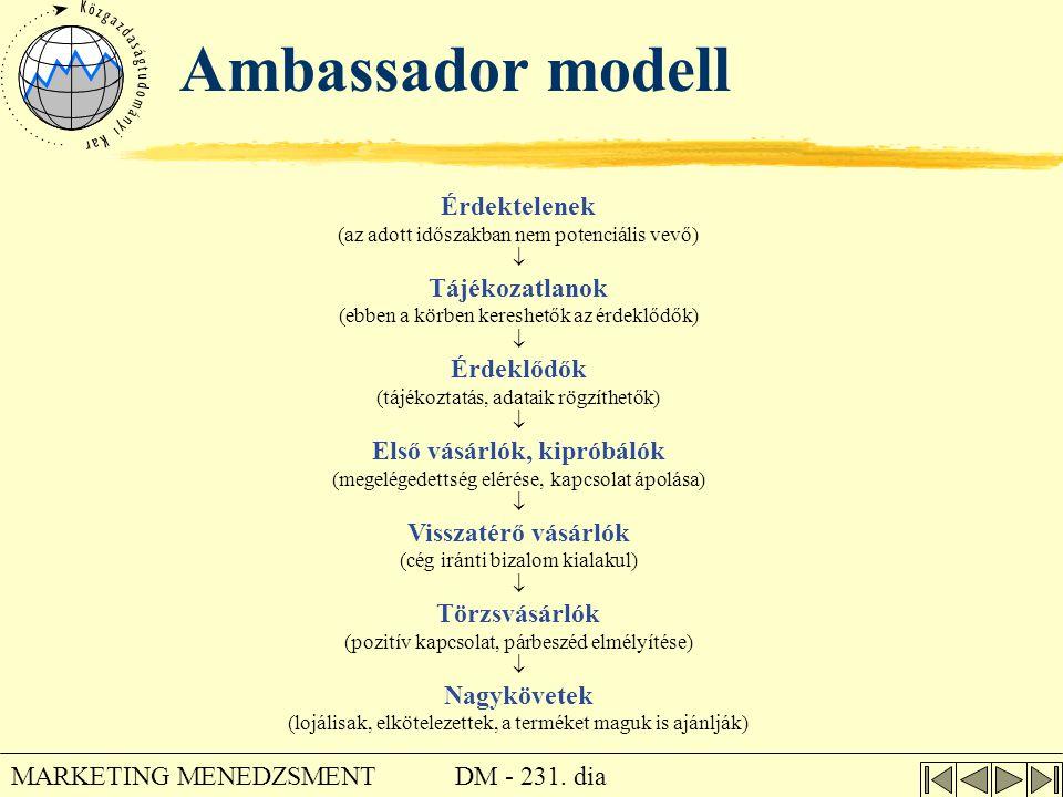 DM - 231. dia MARKETING MENEDZSMENT Ambassador modell Érdektelenek (az adott időszakban nem potenciális vevő)  Tájékozatlanok (ebben a körben kereshe