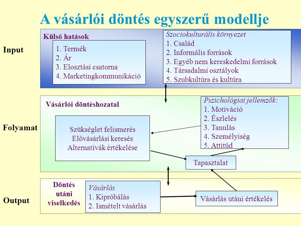 A vásárlói döntés egyszerű modellje Input 1. Termék 2. Ár 3. Elosztási csatorna 4. Marketingkommunikáció Szociokulturális környezet 1. Család 2. Infor
