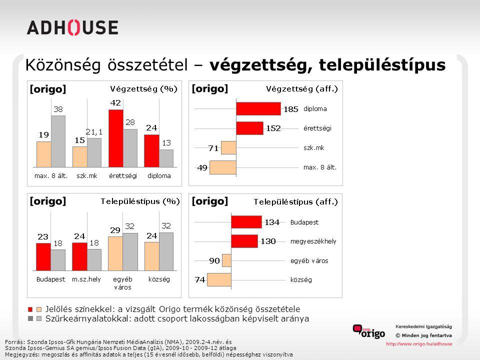Közönség összetétel – végzettség, településtípus Forrás: Szonda Ipsos-Gfk Hungária Nemzeti MédiaAnalízis (NMA), 2009.2-4.név.
