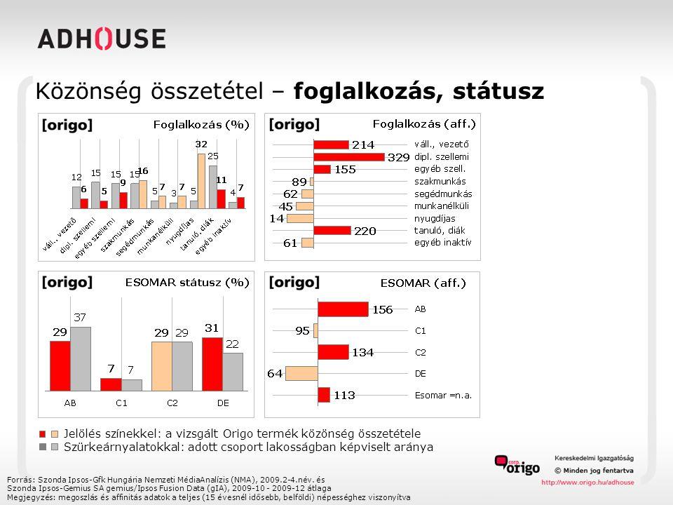 Közönség összetétel – foglalkozás, státusz Forrás: Szonda Ipsos-Gfk Hungária Nemzeti MédiaAnalízis (NMA), 2009.2-4.név.