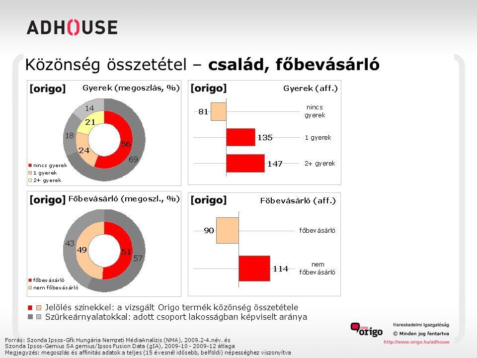 Közönség összetétel – család, főbevásárló Jelölés színekkel: a vizsgált Origo termék közönség összetétele Szürkeárnyalatokkal: adott csoport lakosságban képviselt aránya Forrás: Szonda Ipsos-Gfk Hungária Nemzeti MédiaAnalízis (NMA), 2009.2-4.név.