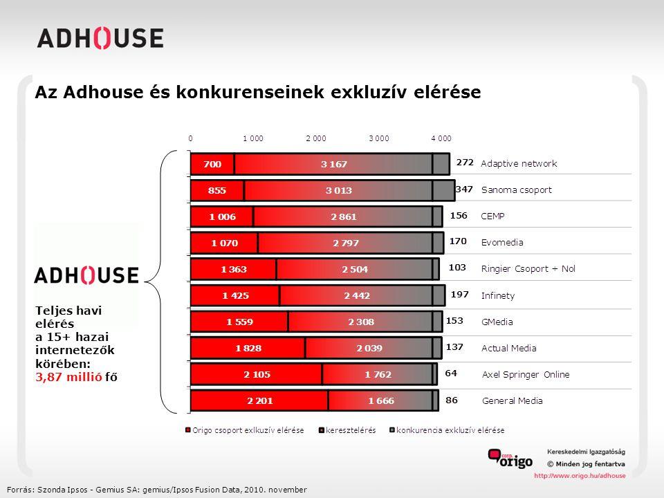 Forrás: Szonda Ipsos - Gemius SA: gemius/Ipsos Fusion Data, 2010.