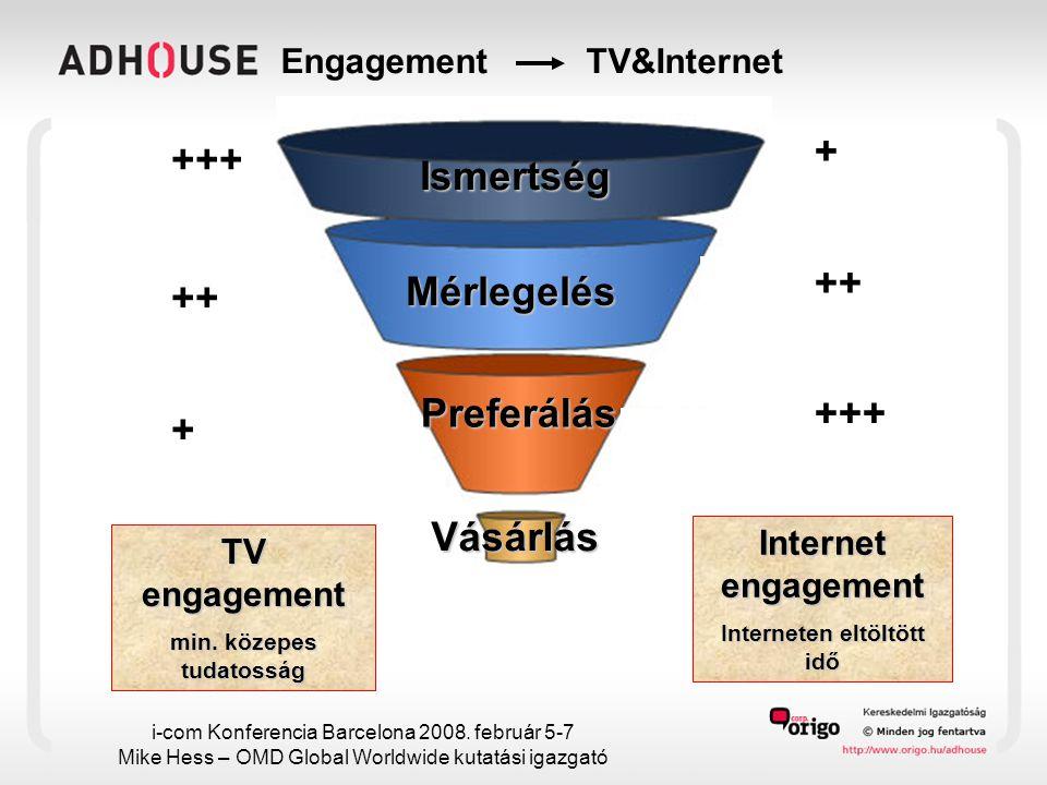 Engagement TV&Internet Ismertség Mérlegelés Preferálás Vásárlás +++ ++ + + +++ TV engagement min.