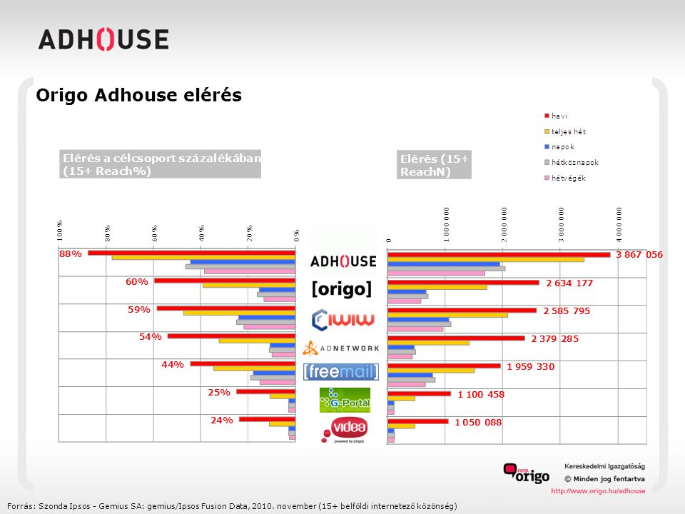 Origo Adhouse elérés Forrás: Szonda Ipsos - Gemius SA: gemius/Ipsos Fusion Data, 2010.