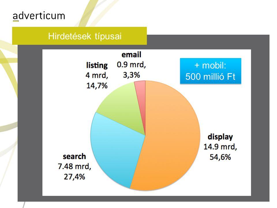 Hirdetések típusai + mobil: 500 millió Ft + mobil: 500 millió Ft