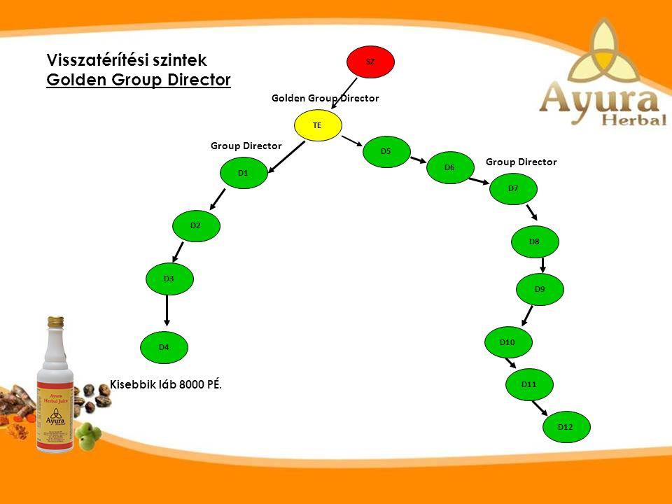 Groupe Director: Aktív, minimum 10 főt szponzorált személyesen /akár korábban/ amiből 4 legalább 1 lábban van. A gyengébbik láb forgalma minimum 4000