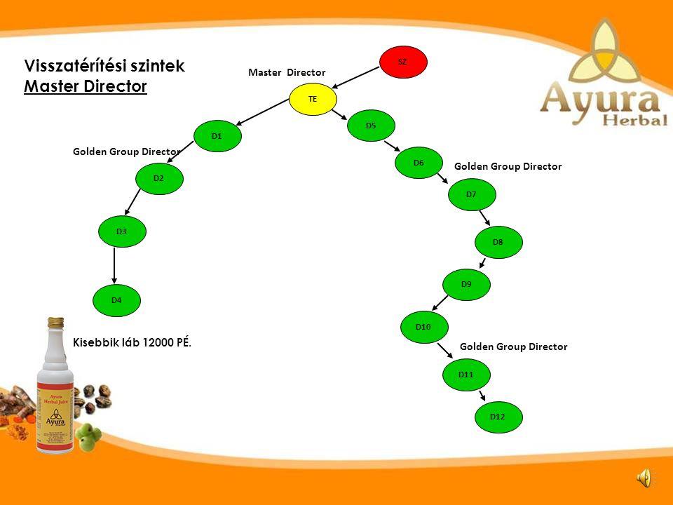 Golden Group Director: Nincs személyes aktivitási elvárás. Személyesen szponzorált összesen 12 főt /akár korábban/,ebből minimum 4 egy lábban helyezke