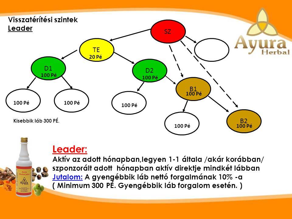 Leader: Aktív az adott hónapban,legyen 1-1 általa /akár korábban/ szponzorált adott hónapban aktív direktje mindkét lábban Jutalom: A gyengébbik láb nettó forgalmának 10% -a ( Minimum 300 PÉ.