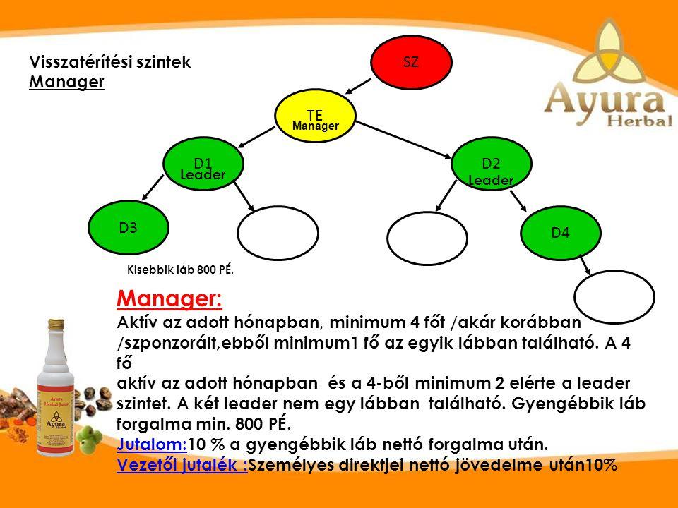 Visszatérítési szintek Manager SZ TE D1 D3 D4 D2 Manager: Aktív az adott hónapban, minimum 4 főt /akár korábban /szponzorált,ebből minimum1 fő az egyik lábban található.