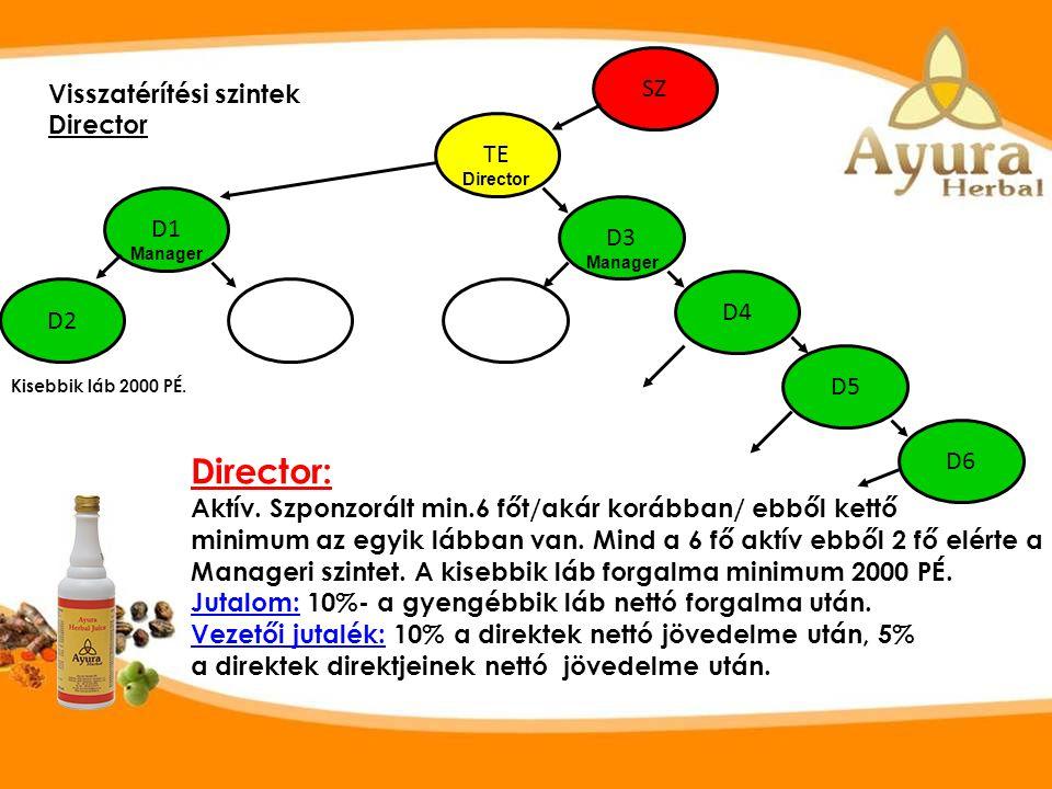 Visszatérítési szintek Manager SZ TE D1 D3 D4 D2 Manager: Aktív az adott hónapban, minimum 4 főt /akár korábban /szponzorált,ebből minimum1 fő az egyi