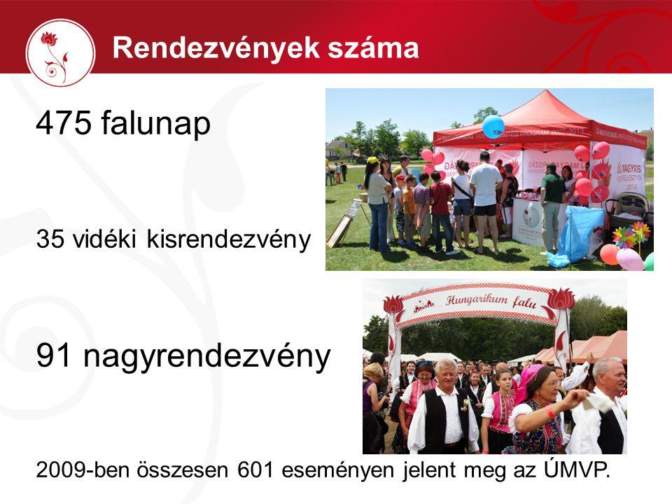 Rendezvények száma 475 falunap 35 vidéki kisrendezvény 91 nagyrendezvény 2009-ben összesen 601 eseményen jelent meg az ÚMVP.