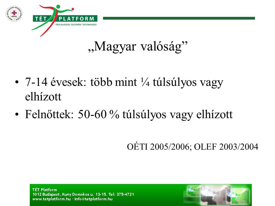 """""""Magyar valóság"""" •7-14 évesek: több mint ¼ túlsúlyos vagy elhízott •Felnőttek: 50-60 % túlsúlyos vagy elhízott OÉTI 2005/2006; OLEF 2003/2004"""