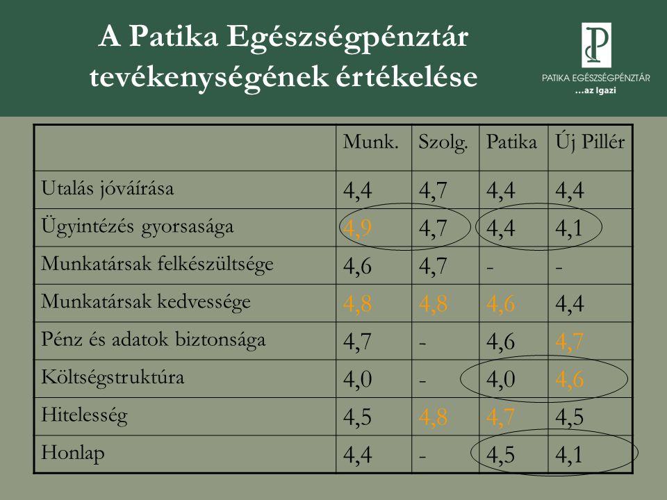 A Patika Egészségpénztár tevékenységének értékelése Munk.Szolg.PatikaÚj Pillér Utalás jóváírása 4,44,74,4 Ügyintézés gyorsasága 4,94,74,44,1 Munkatársak felkészültsége 4,64,7-- Munkatársak kedvessége 4,8 4,64,4 Pénz és adatok biztonsága 4,7-4,64,7 Költségstruktúra 4,0- 4,6 Hitelesség 4,54,84,74,5 Honlap 4,4-4,54,1
