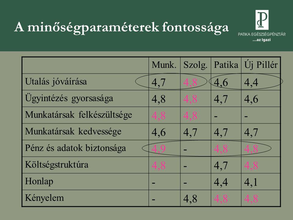 A minőségparaméterek fontossága Munk.Szolg.PatikaÚj Pillér Utalás jóváírása 4,74,84,64,4 Ügyintézés gyorsasága 4,8 4,74,6 Munkatársak felkészültsége 4,8 -- Munkatársak kedvessége 4,64,7 Pénz és adatok biztonsága 4,9-4,8 Költségstruktúra 4,8-4,74,8 Honlap --4,44,1 Kényelem -4,8