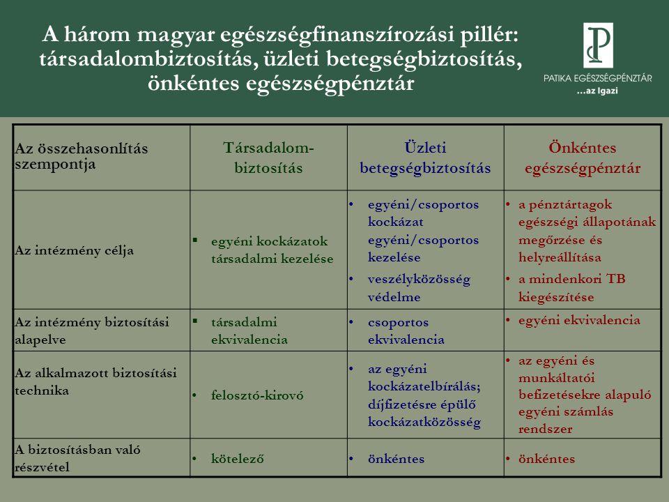 A három magyar egészségfinanszírozási pillér: társadalombiztosítás, üzleti betegségbiztosítás, önkéntes egészségpénztár Az összehasonlítás szempontja Társadalom- biztosítás Üzleti betegségbiztosítás Önkéntes egészségpénztár Az intézmény célja  egyéni kockázatok társadalmi kezelése •egyéni/csoportos kockázat egyéni/csoportos kezelése •veszélyközösség védelme •a pénztártagok egészségi állapotának megőrzése és helyreállítása •a mindenkori TB kiegészítése Az intézmény biztosítási alapelve  társadalmi ekvivalencia •csoportos ekvivalencia •egyéni ekvivalencia Az alkalmazott biztosítási technika •felosztó-kirovó •az egyéni kockázatelbírálás; díjfizetésre épülő kockázatközösség •az egyéni és munkáltatói befizetésekre alapuló egyéni számlás rendszer A biztosításban való részvétel •kötelező•önkéntes