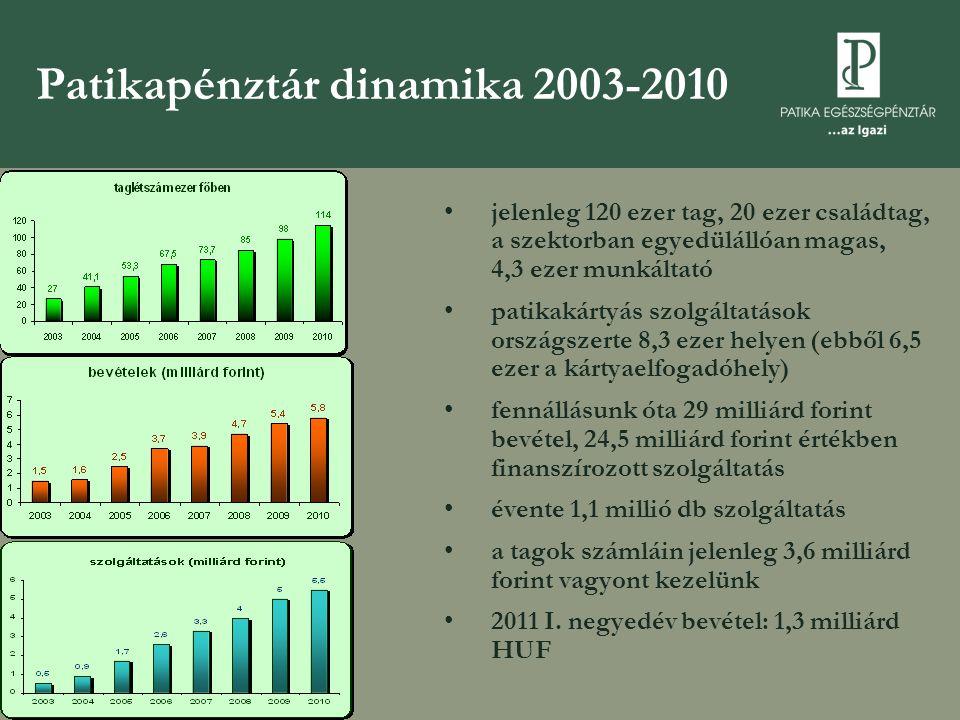 Patikapénztár dinamika 2003-2010 •jelenleg 120 ezer tag, 20 ezer családtag, a szektorban egyedülállóan magas, 4,3 ezer munkáltató •patikakártyás szolgáltatások országszerte 8,3 ezer helyen (ebből 6,5 ezer a kártyaelfogadóhely) •fennállásunk óta 29 milliárd forint bevétel, 24,5 milliárd forint értékben finanszírozott szolgáltatás •évente 1,1 millió db szolgáltatás •a tagok számláin jelenleg 3,6 milliárd forint vagyont kezelünk •2011 I.