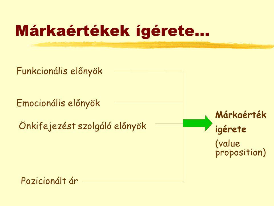 Márkaértékek ígérete... Funkcionális előnyök Emocionális előnyök Önkifejezést szolgáló előnyök Pozicionált ár Márkaérték igérete (value proposition)