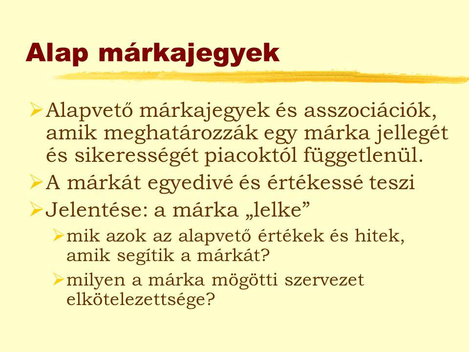 """Kibővített márkajegyek Márka, mint termék:  termékjellemzők  minőségi értékek  felhasználói érték  származási hely Márka, mint szervezet:  szervezeti jellemzők  helyi-globális Márka, mint személy:  márka személyisége  márka-fogyasztó viszonya Márka, mint szimbólum:  kép, fogalom, identitás  márka """"öröksége"""