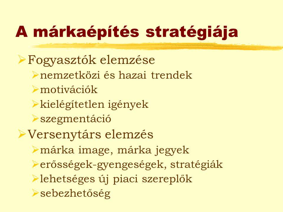 A márkaépítés stratégiája  Fogyasztók elemzése  nemzetközi és hazai trendek  motivációk  kielégítetlen igények  szegmentáció  Versenytárs elemzé