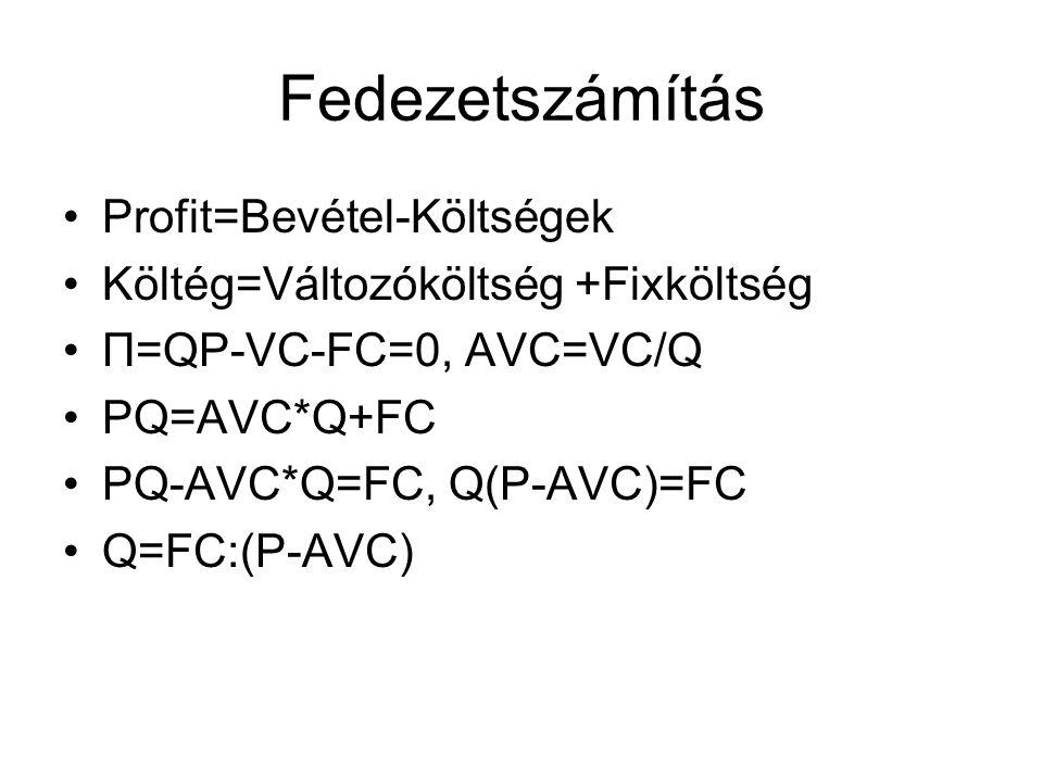 Fedezetszámítás •Profit=Bevétel-Költségek •Költég=Változóköltség +Fixköltség •Π=QP-VC-FC=0, AVC=VC/Q •PQ=AVC*Q+FC •PQ-AVC*Q=FC, Q(P-AVC)=FC •Q=FC:(P-A