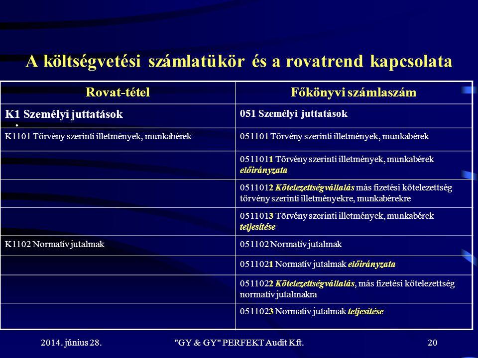 2014. június 28. A költségvetési számlatükör és a rovatrend kapcsolata. Rovat-tételFőkönyvi számlaszám K1 Személyi juttatások 051 Személyi juttatások